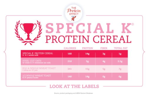 Kellogg's Special K is introducing newly reformulated  Special K Protein Plus cereal