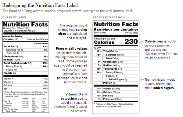 FDA Gives Nutrition Labels a Redesign to Reflect the Eating Habits of Americans