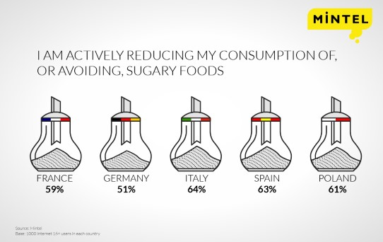 European Consumers Souring On Sweet According To Mintel