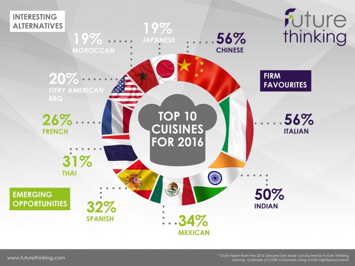 Future Thinking Reveals UK's Top 10 Favourite Cuisines in 2016