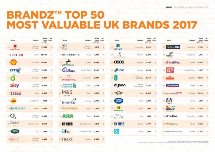 Lipton, Cadbury, Dove, Johnnie Walker among UK's 50 most valuable