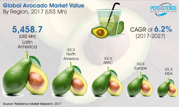 Global Avocado Market to Reach $23Bn by 2027, According to Persistence Market Research