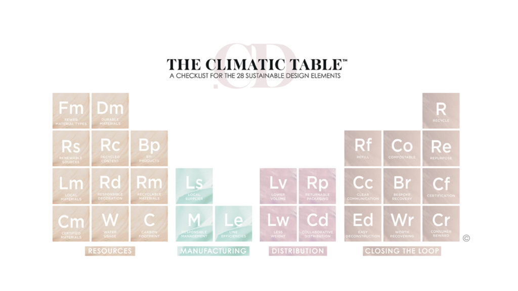 /Volumes/Library/Sustainability/Conscious Design/Visuals/Climatic Table-01.jpg